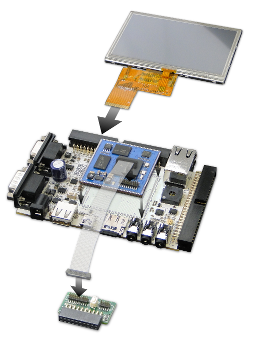 SQM4 - Solderable System On Module